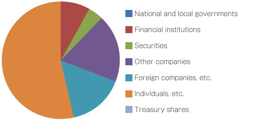 Distribution by Shareholder Type