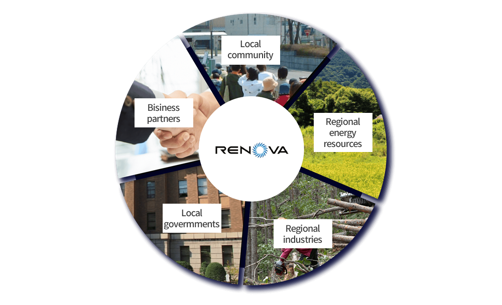 Our Business Development RENOVA