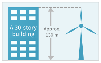 Size of Wind Turbine